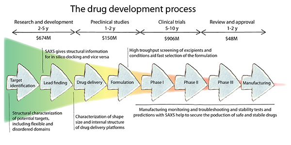SAXS In Drug Development