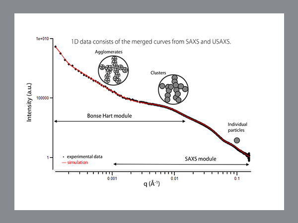 SAXS Polymer Nanocomposites